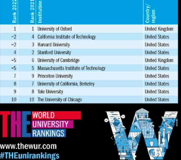 მსოფლიოს ქვეყნების უნივერსიტეტების რეიტინგი: თბილისის ორი უნივერსიტეტი 1201-ე ადგილზე იმყოფება